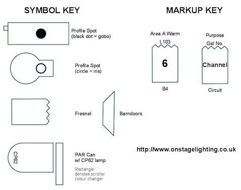 Stage Lighting Symbols example