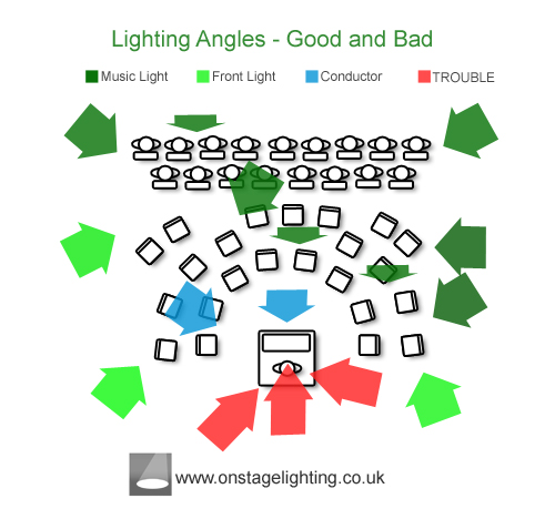 Orchestra Lighting Angles, good and bad